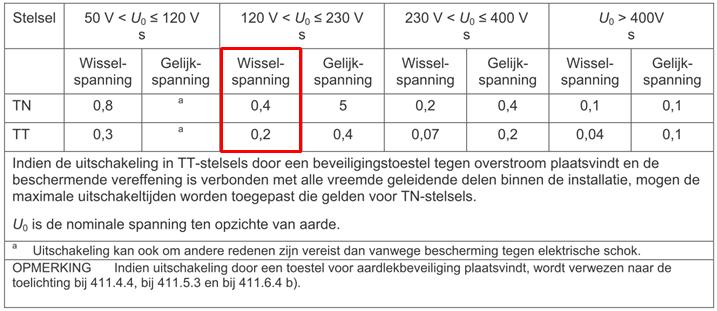 Tn S Stelsel.De Maximale Uitschakeltijd Volgens Tabel 41 1 Van Nen 1010